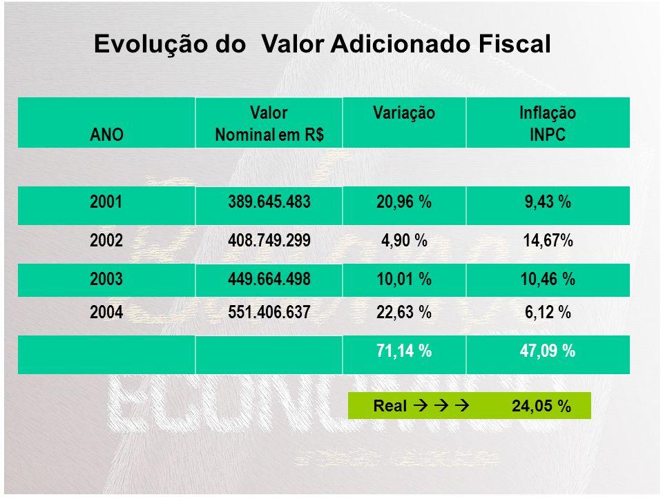 Evolução do Valor Adicionado Fiscal