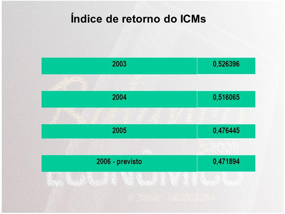 Índice de retorno do ICMs