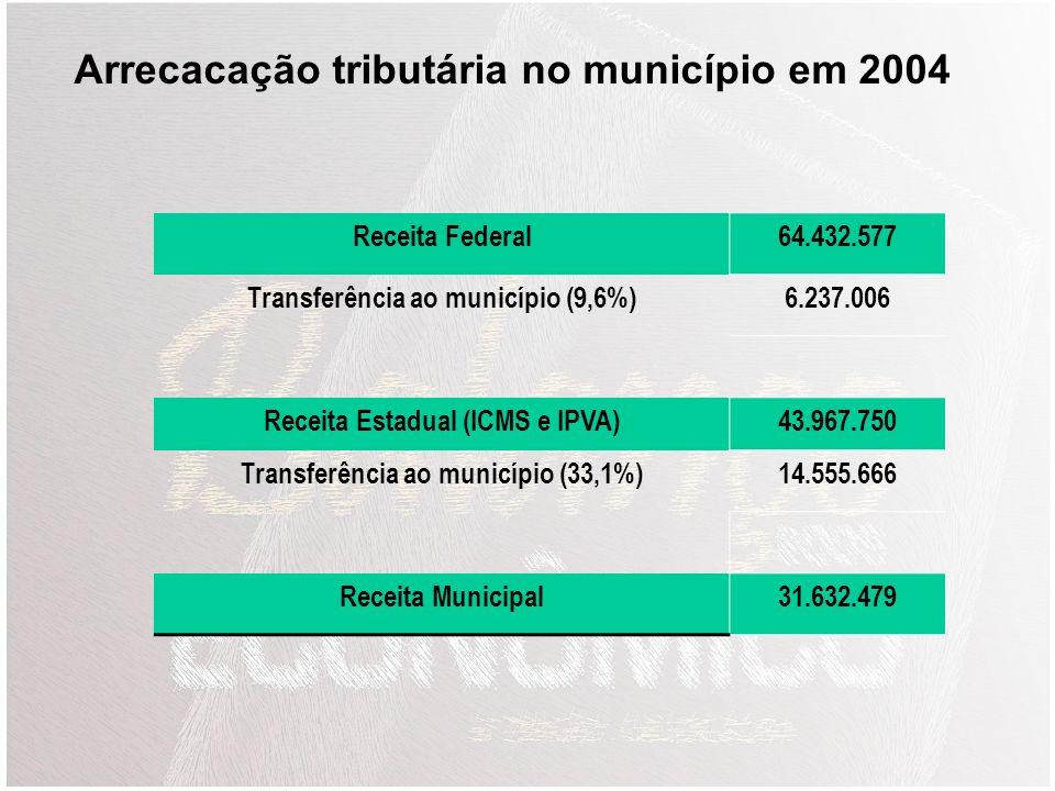 Arrecacação tributária no município em 2004
