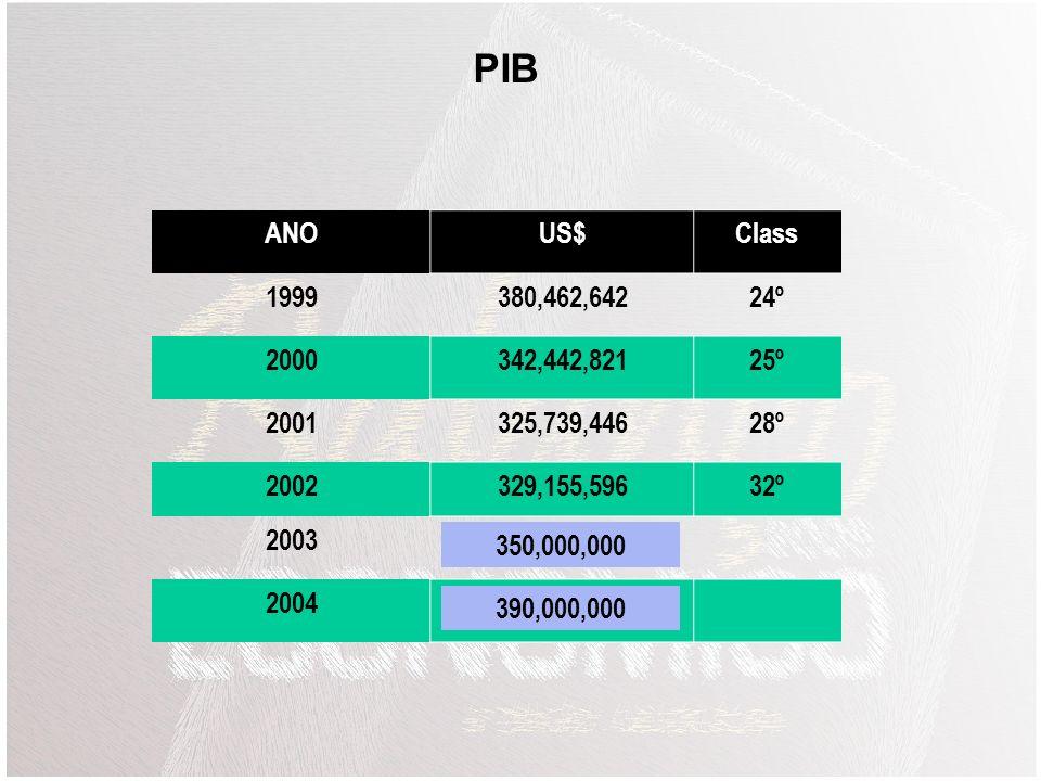 PIB ANO. US$ Class. 1999. 380,462,642. 24º. 2000. 342,442,821. 25º. 2001. 325,739,446. 28º.