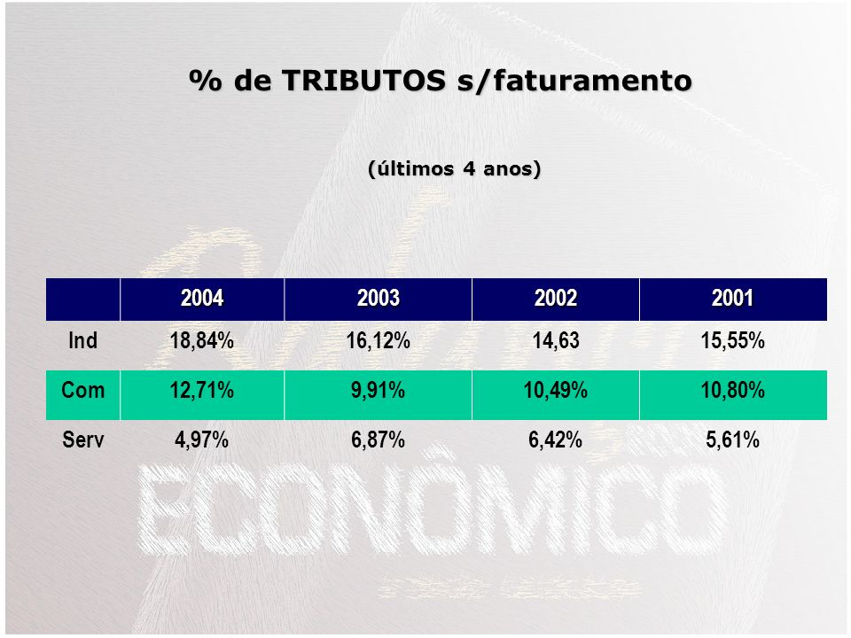 % de TRIBUTOS s/faturamento