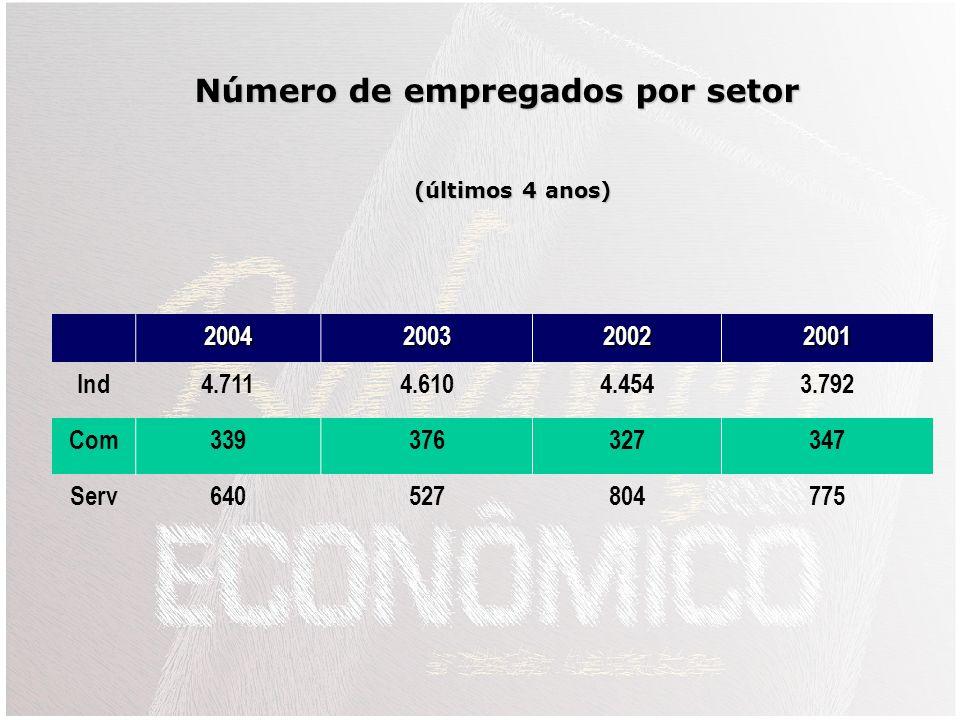 Número de empregados por setor
