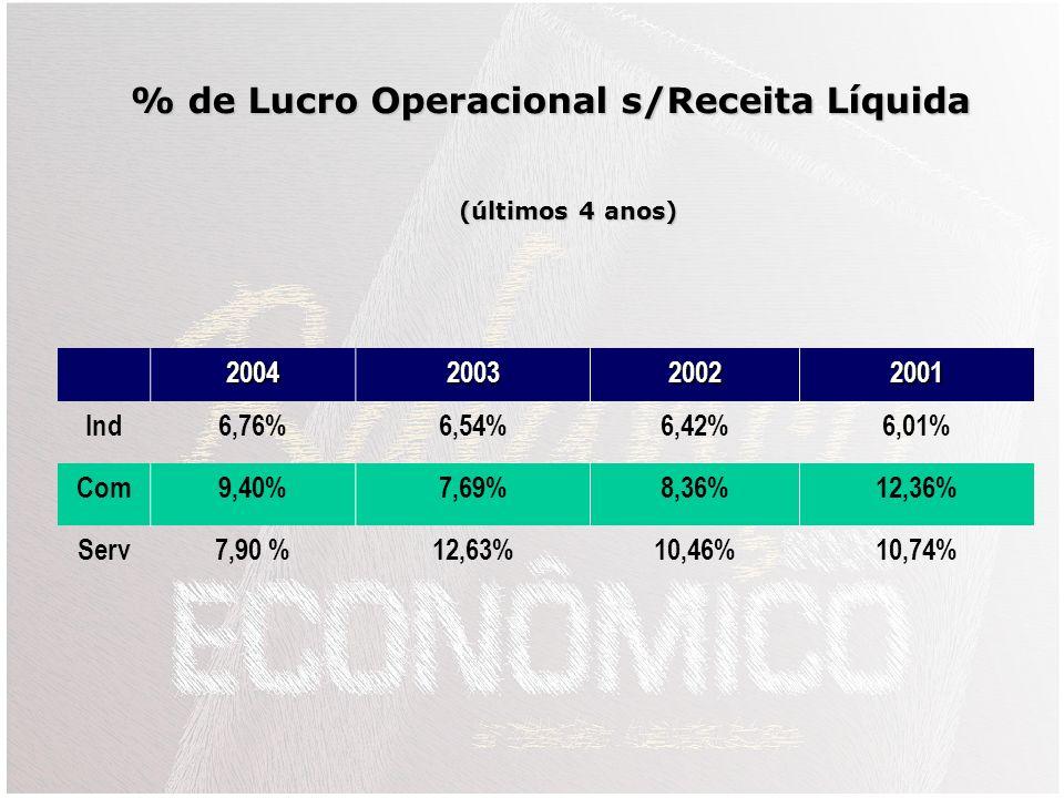 % de Lucro Operacional s/Receita Líquida