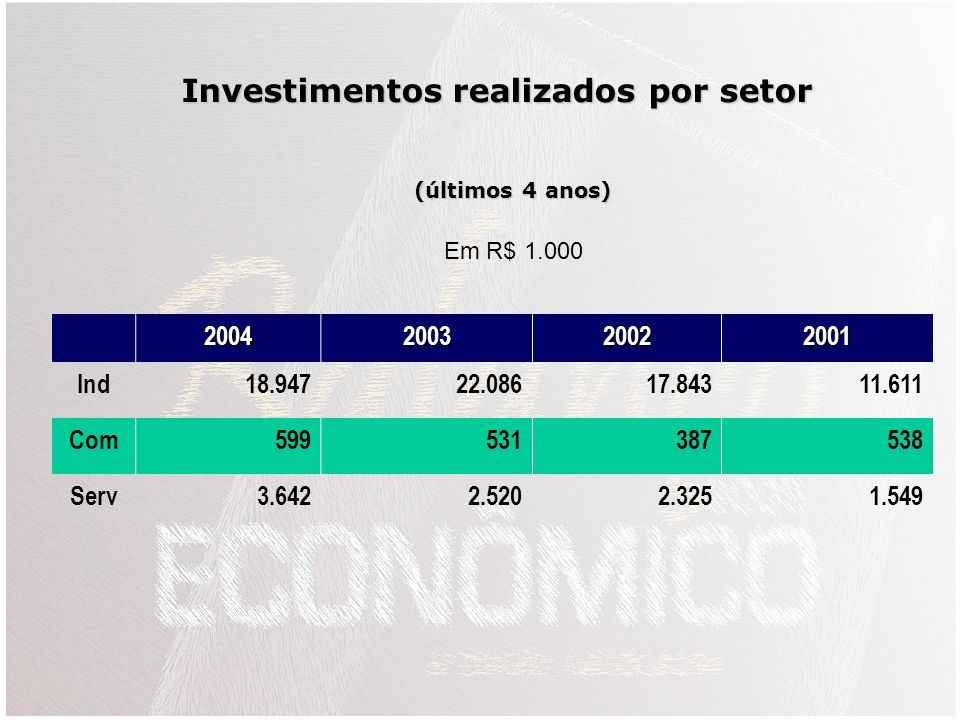 Investimentos realizados por setor