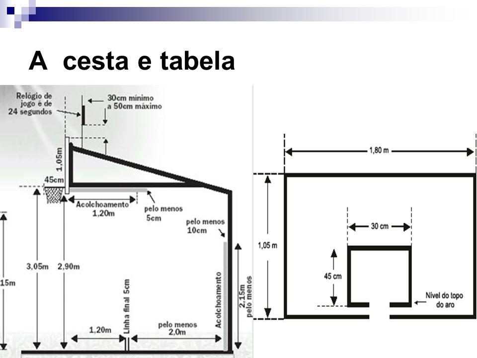 A cesta e tabela