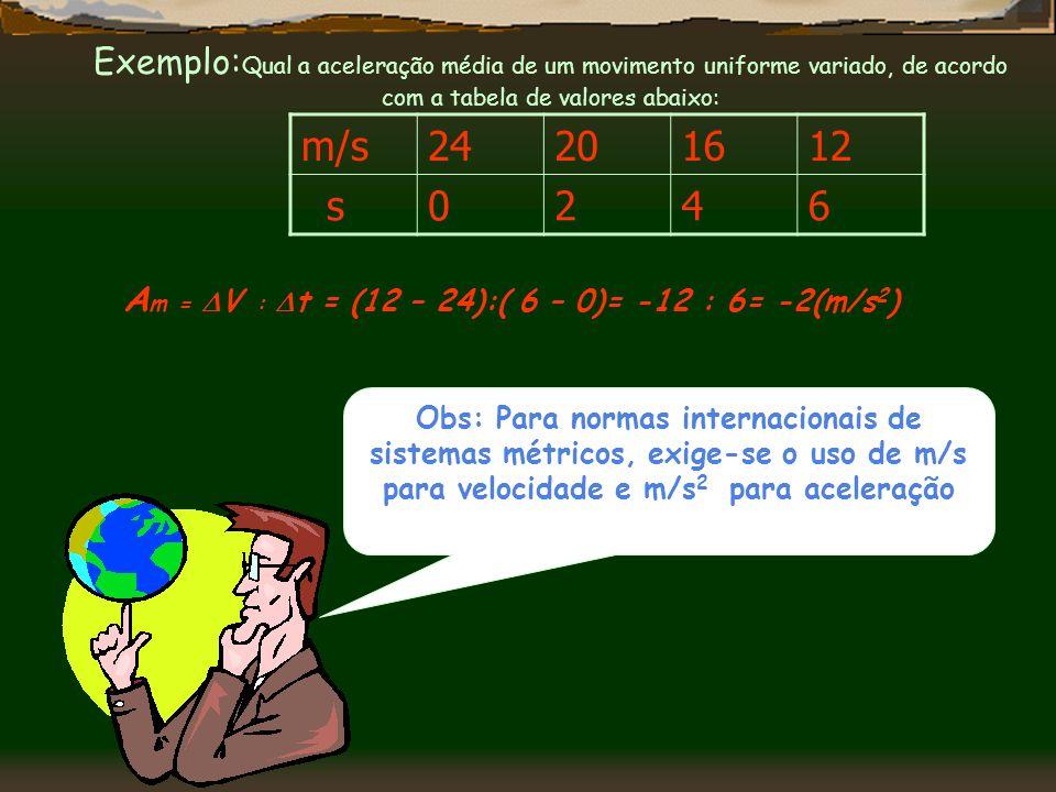 Am = V : t = (12 – 24):( 6 – 0)= -12 : 6= -2(m/s2)