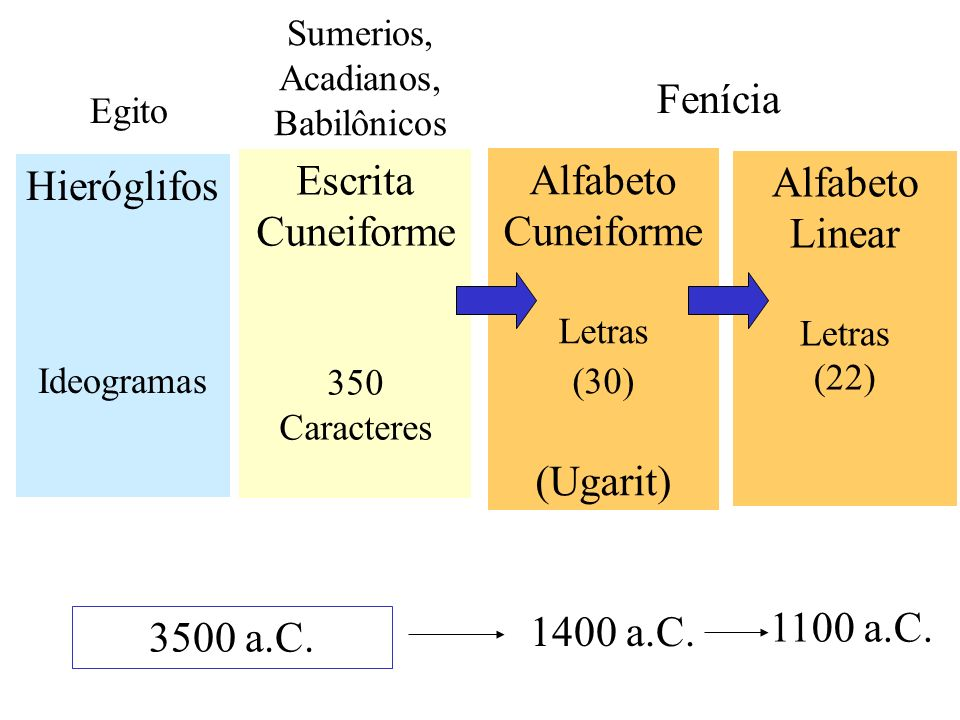 Fenícia Escrita Alfabeto Alfabeto Hieróglifos Cuneiforme Cuneiforme