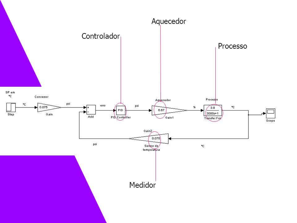 Aquecedor Controlador Processo Medidor