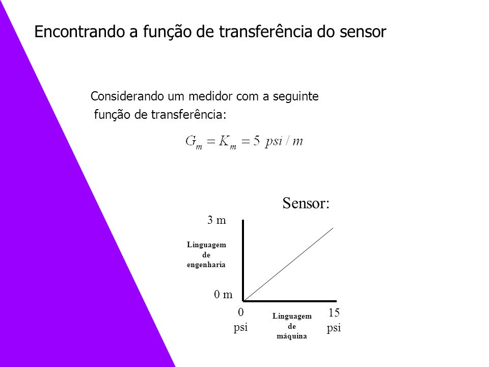 Encontrando a função de transferência do sensor
