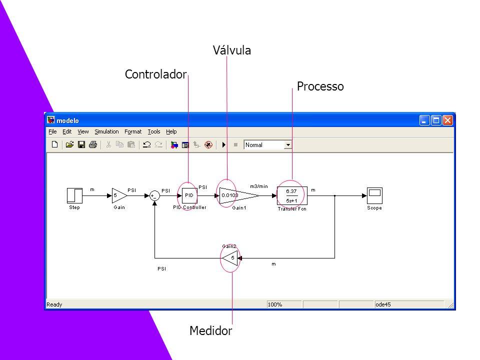 Válvula Controlador Processo Medidor