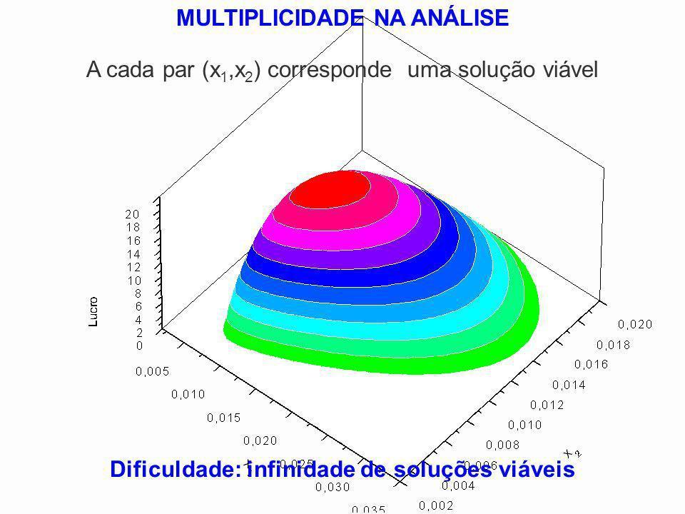 MULTIPLICIDADE NA ANÁLISE Dificuldade: infinidade de soluções viáveis