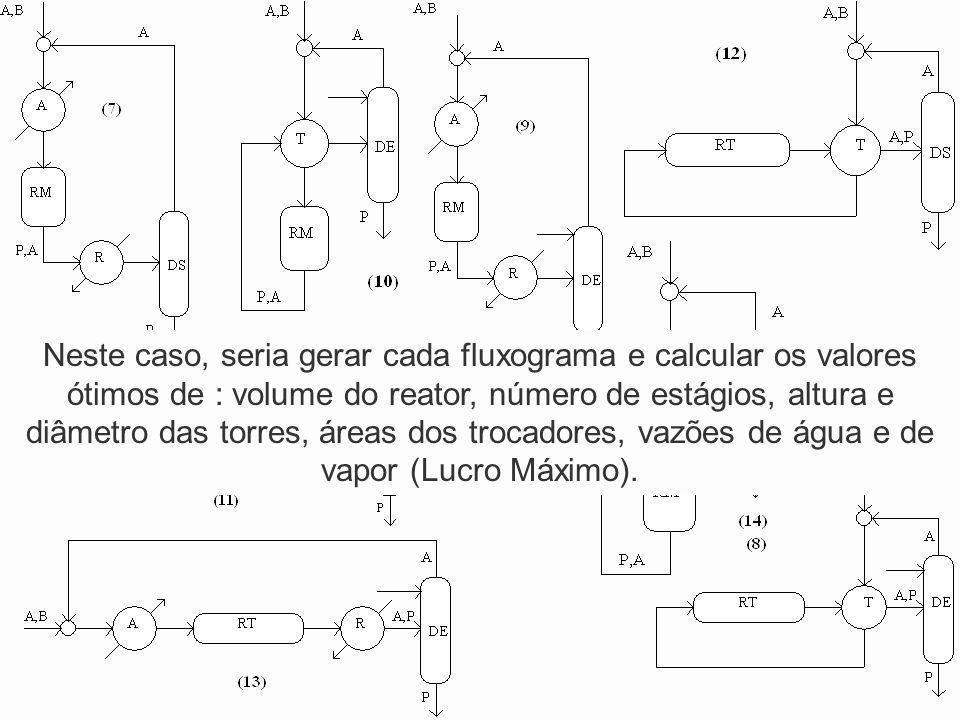 Neste caso, seria gerar cada fluxograma e calcular os valores ótimos de : volume do reator, número de estágios, altura e diâmetro das torres, áreas dos trocadores, vazões de água e de vapor (Lucro Máximo).