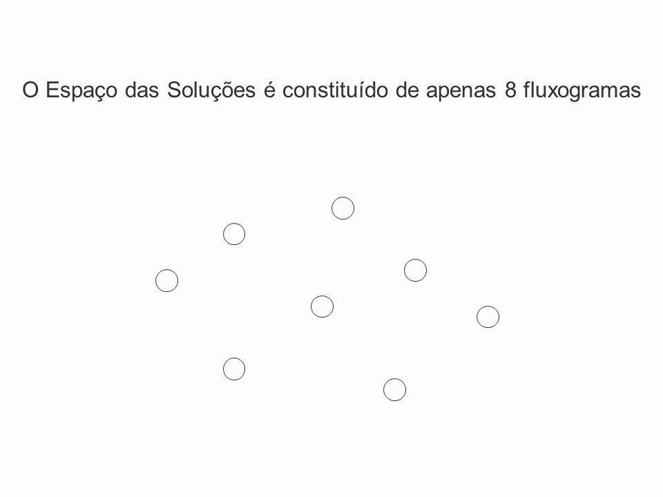 O Espaço das Soluções é constituído de apenas 8 fluxogramas