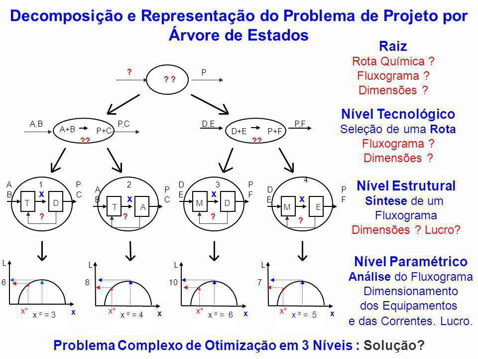 Decomposição e Representação do Problema de Projeto por