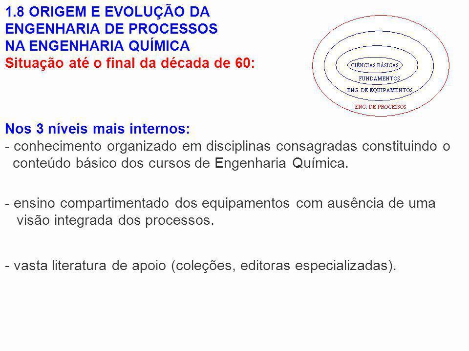 1.8 ORIGEM E EVOLUÇÃO DA ENGENHARIA DE PROCESSOS
