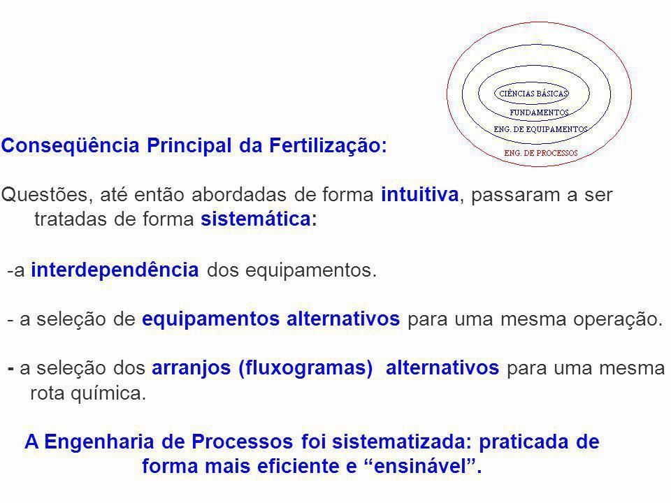 Conseqüência Principal da Fertilização: