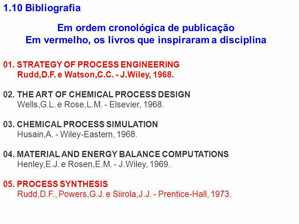 Em ordem cronológica de publicação