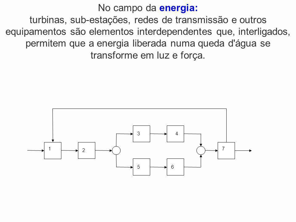 No campo da energia: turbinas, sub-estações, redes de transmissão e outros equipamentos são elementos interdependentes que, interligados, permitem que a energia liberada numa queda d água se transforme em luz e força.