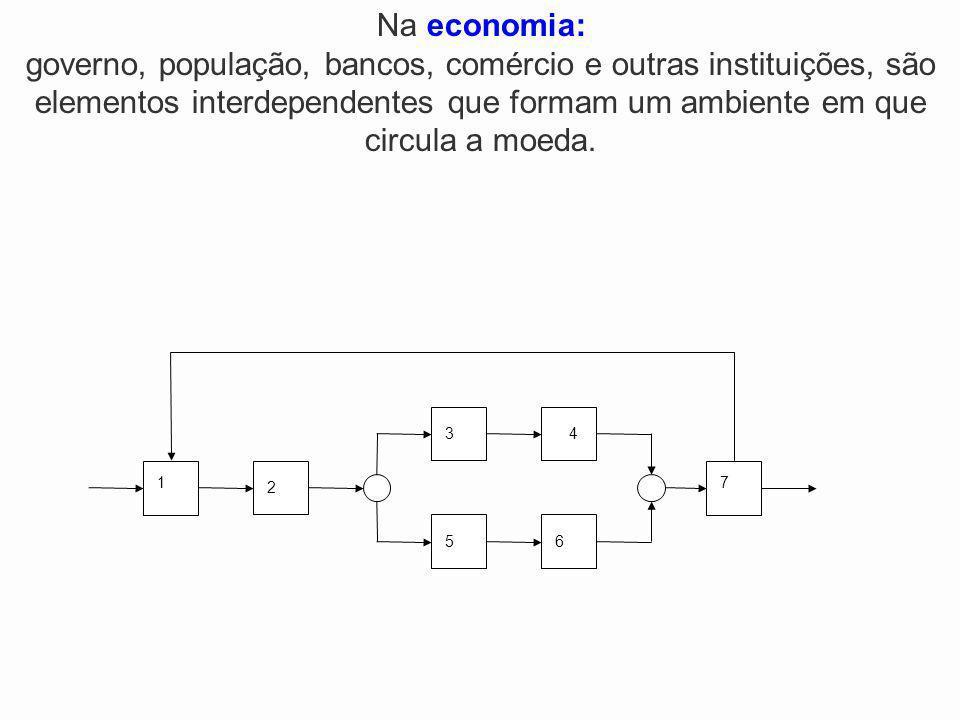 Na economia: governo, população, bancos, comércio e outras instituições, são elementos interdependentes que formam um ambiente em que circula a moeda.