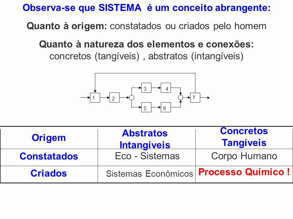Observa-se que SISTEMA é um conceito abrangente: Abstratos Intangíveis