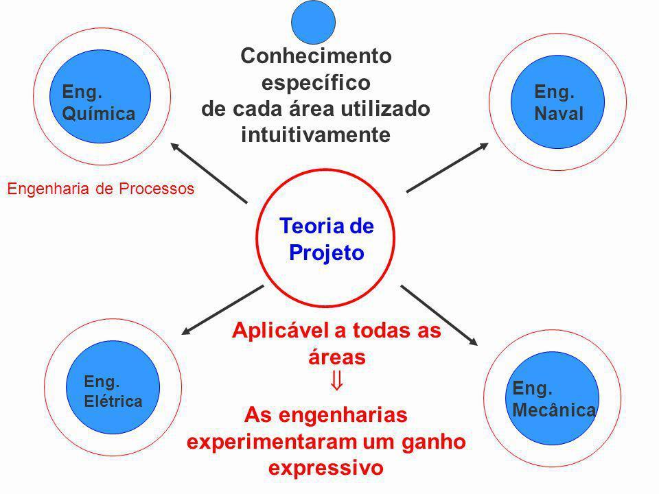 Conhecimento específico de cada área utilizado intuitivamente