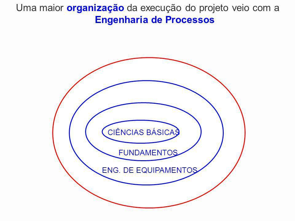Uma maior organização da execução do projeto veio com a Engenharia de Processos