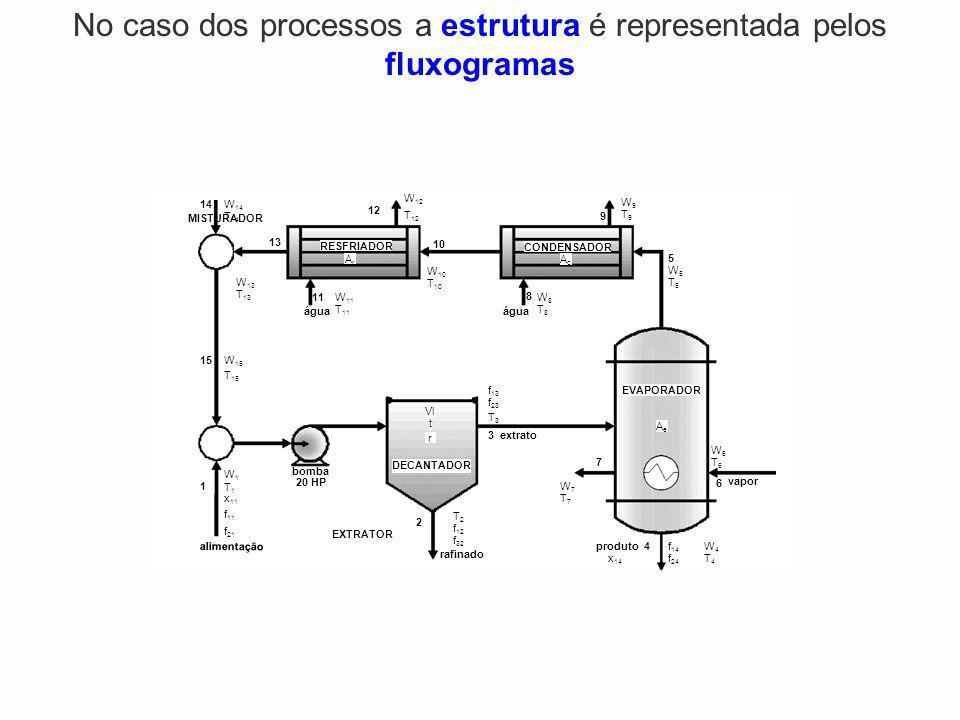 No caso dos processos a estrutura é representada pelos fluxogramas