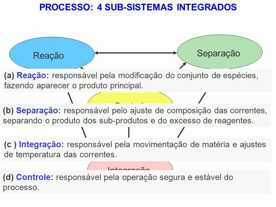 PROCESSO: 4 SUB-SISTEMAS INTEGRADOS