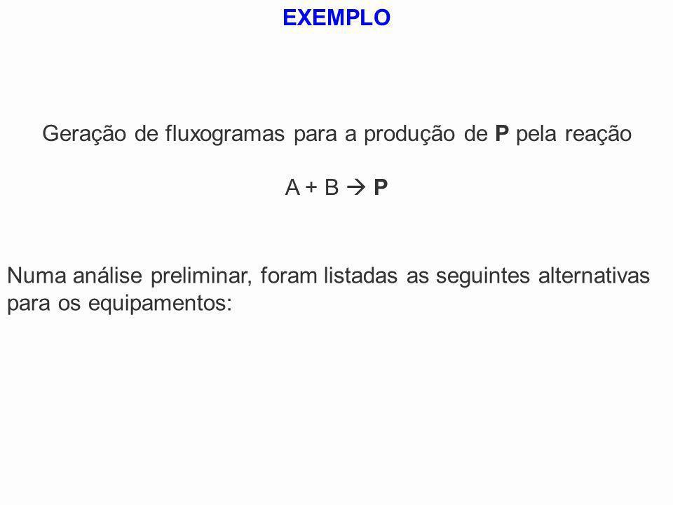 Geração de fluxogramas para a produção de P pela reação