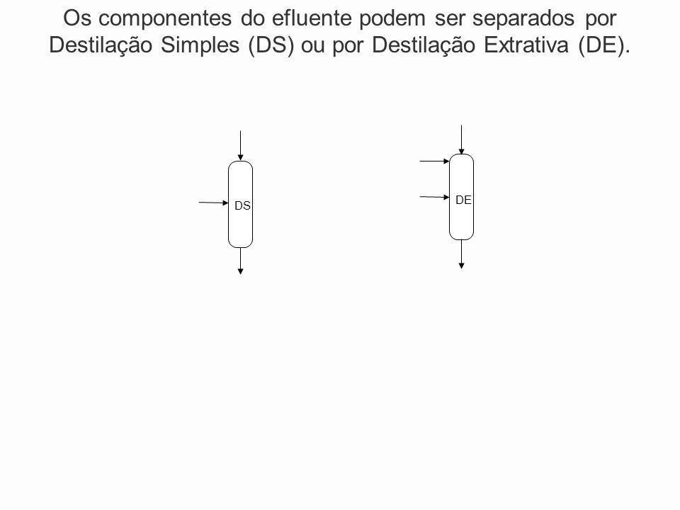 Os componentes do efluente podem ser separados por Destilação Simples (DS) ou por Destilação Extrativa (DE).