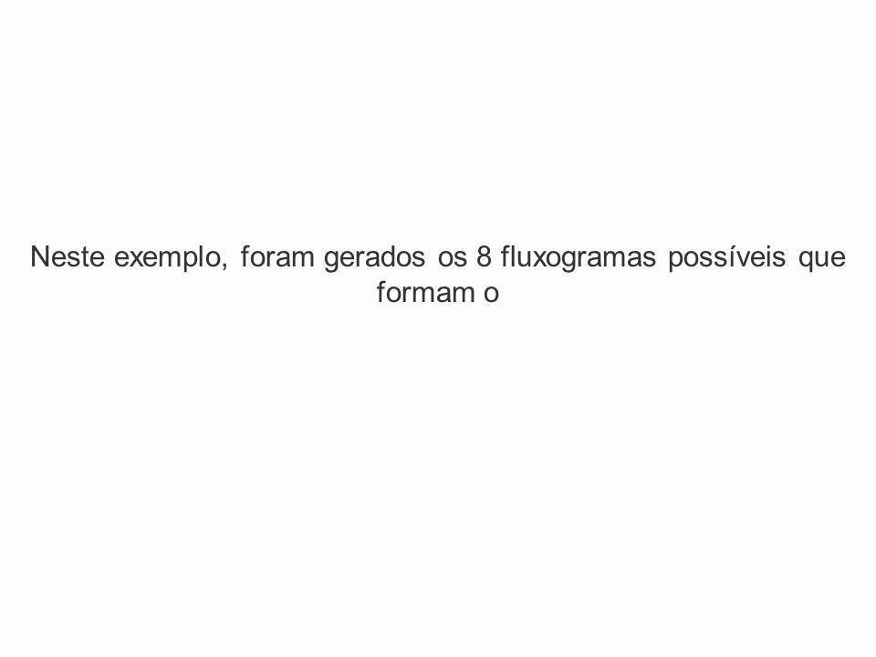 Neste exemplo, foram gerados os 8 fluxogramas possíveis que formam o