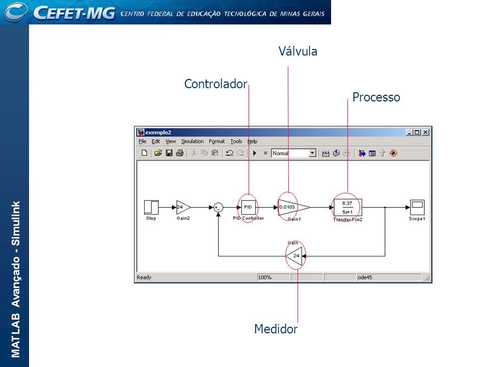 Controlador Processo Medidor Válvula