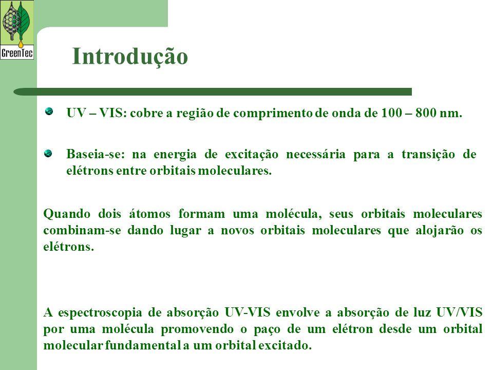 Introdução UV – VIS: cobre a região de comprimento de onda de 100 – 800 nm.