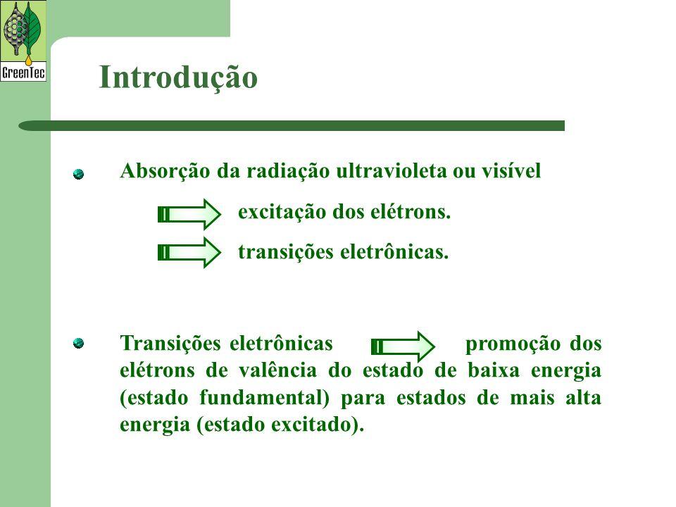 Introdução Absorção da radiação ultravioleta ou visível