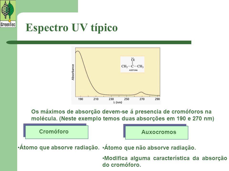Espectro UV típico Os máximos de absorção devem-se á presencia de cromóforos na molécula. (Neste exemplo temos duas absorções em 190 e 270 nm)