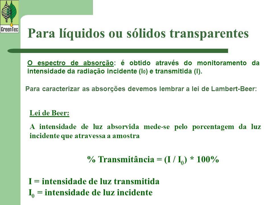 % Transmitância = (I / I0) * 100%