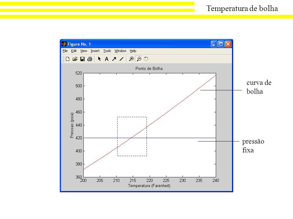 Temperatura de bolha curva de bolha pressão fixa