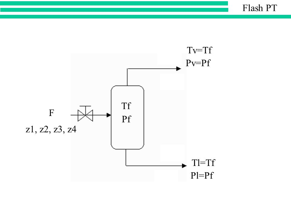 Flash PT Tv=Tf Pv=Pf Tf F Pf z1, z2, z3, z4 Tl=Tf Pl=Pf