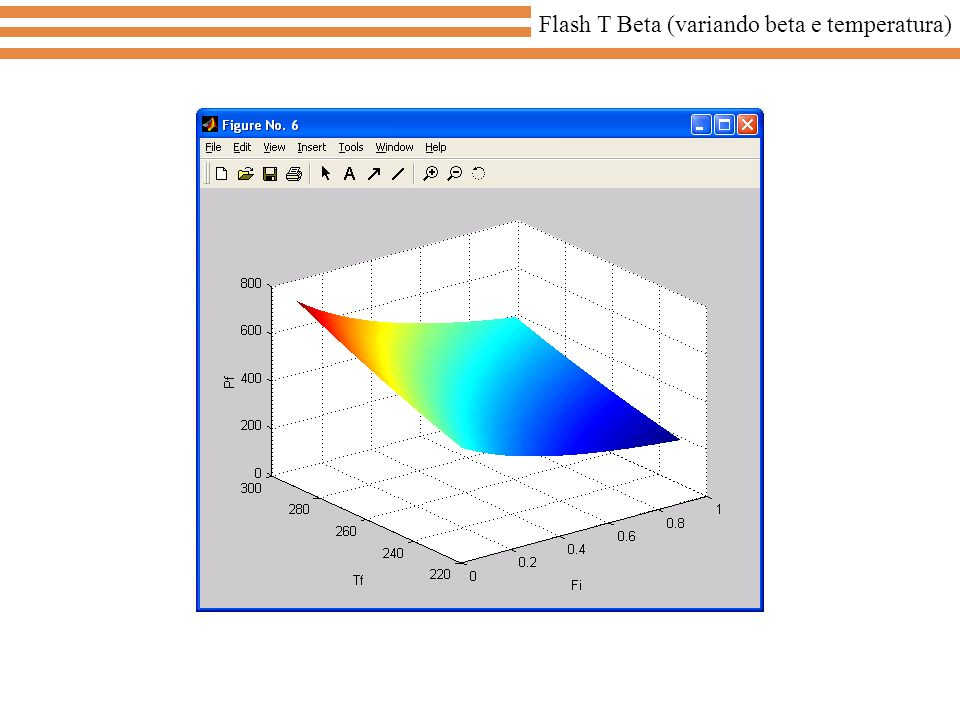 Flash T Beta (variando beta e temperatura)