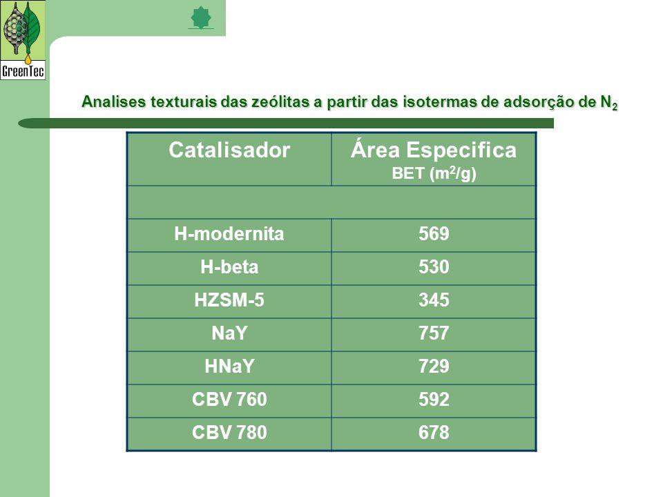 Área Especifica BET (m2/g)