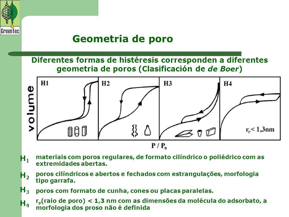Geometria de poro Diferentes formas de histéresis corresponden a diferentes geometria de poros (Clasificación de de Boer)