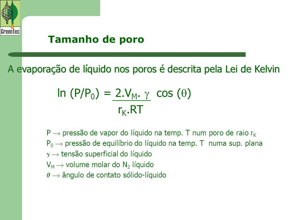 ln (P/P0) = 2.VM.  cos () rK.RT Tamanho de poro