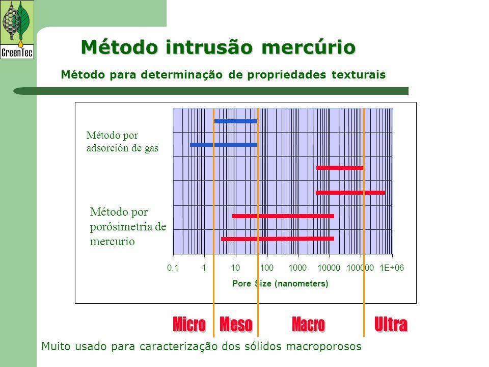 Método intrusão mercúrio
