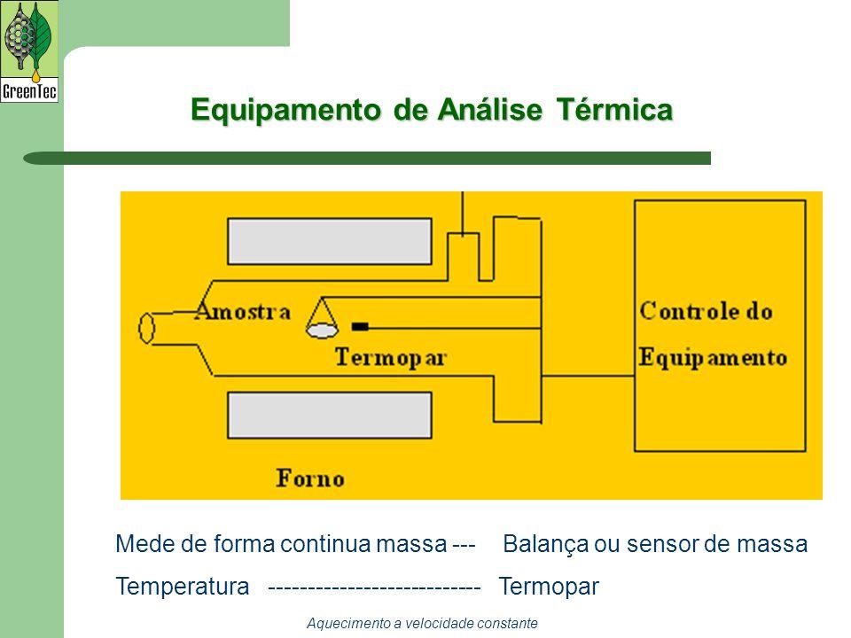Equipamento de Análise Térmica
