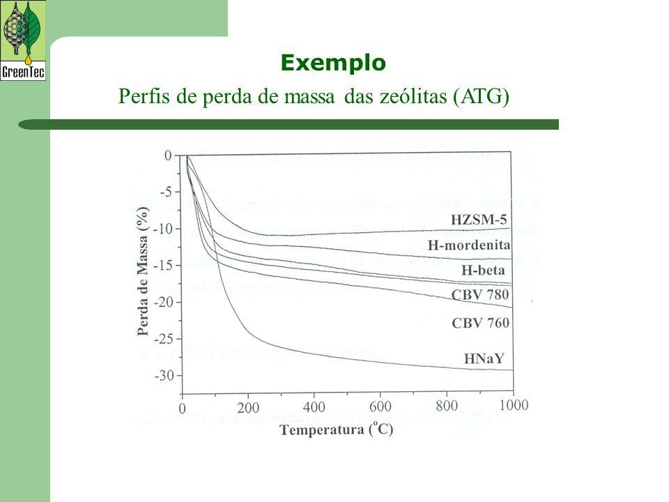 Exemplo Perfis de perda de massa das zeólitas (ATG)