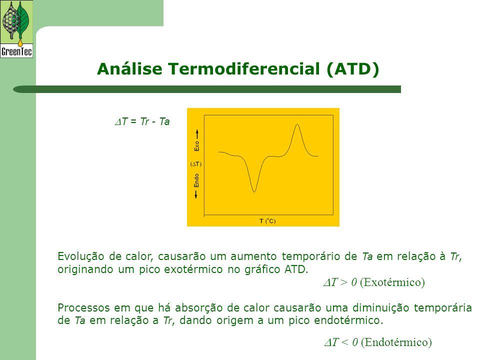 Análise Termodiferencial (ATD)