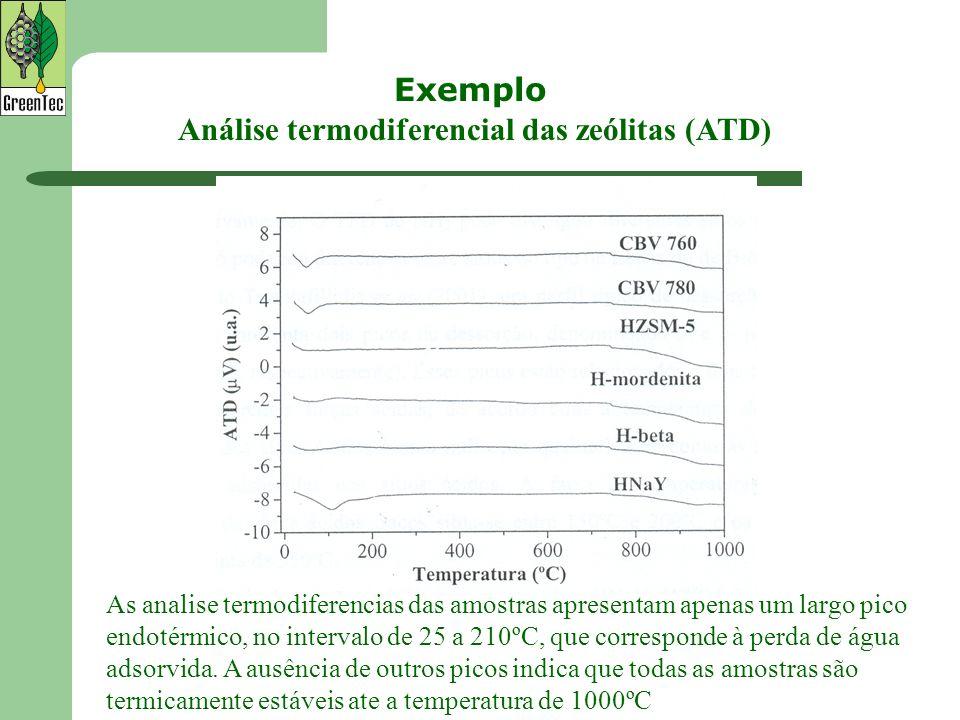 Análise termodiferencial das zeólitas (ATD)