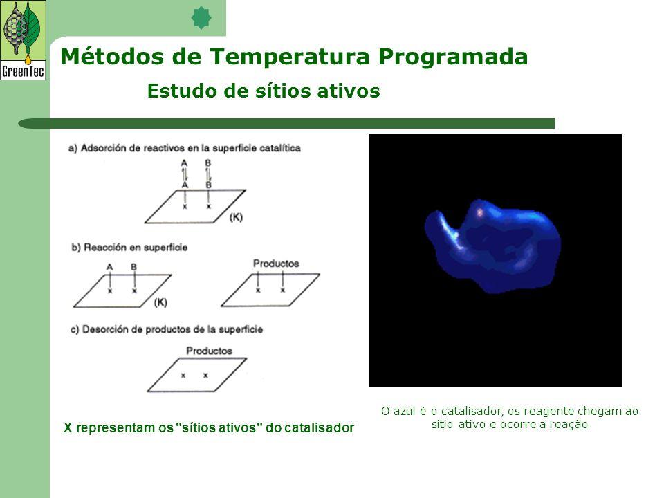 Métodos de Temperatura Programada