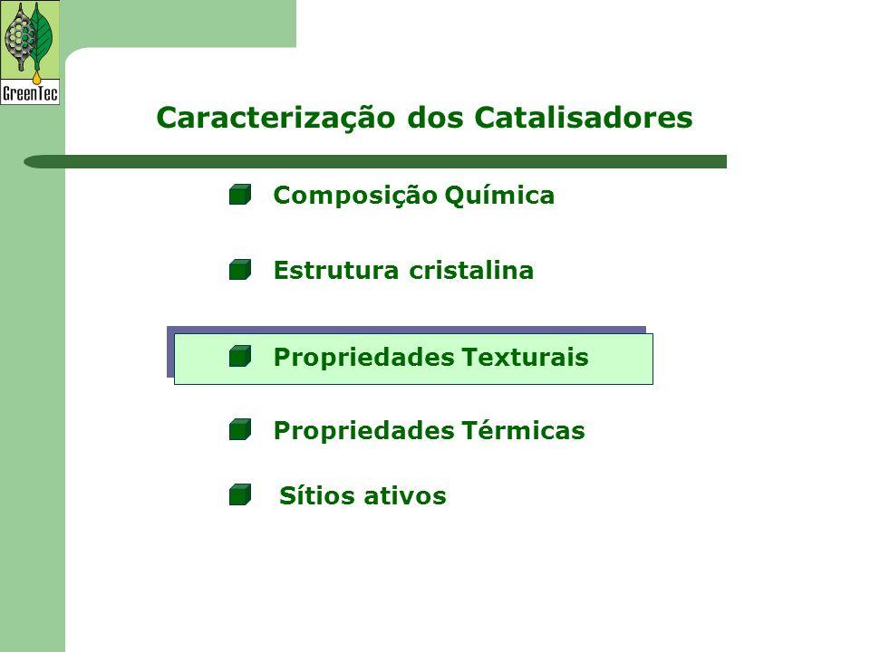 Caracterização dos Catalisadores