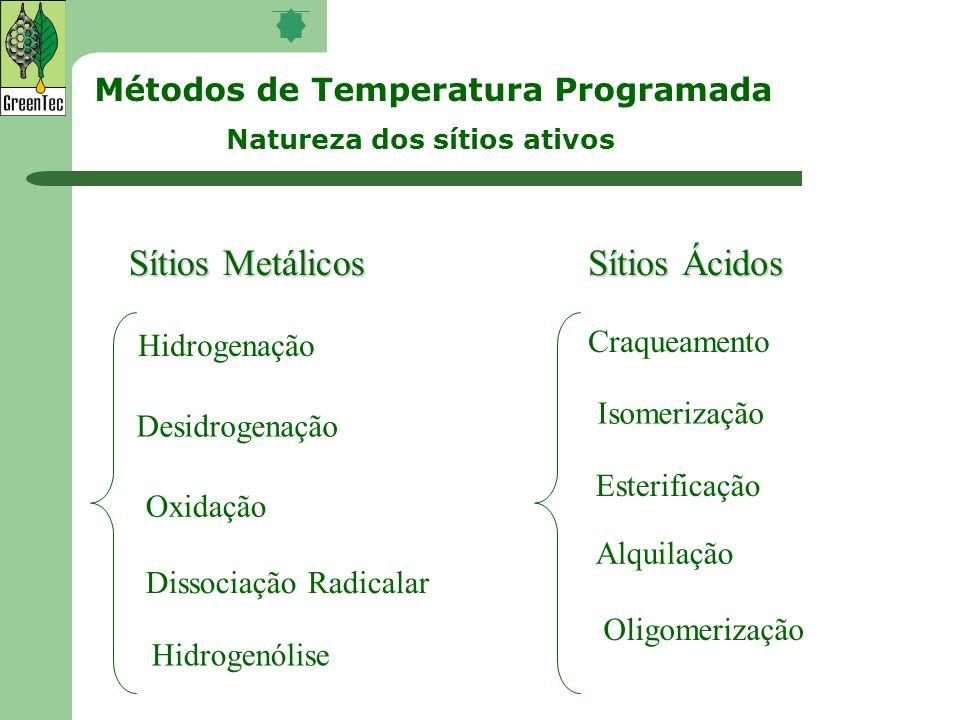 Sítios Metálicos Sítios Ácidos Métodos de Temperatura Programada